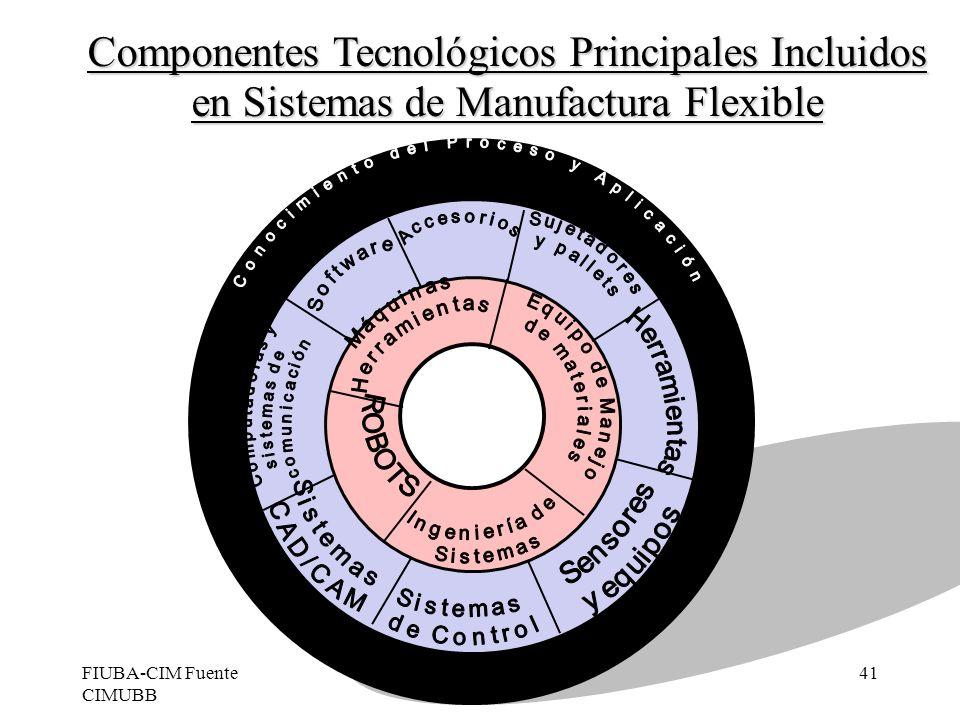 FIUBA-CIM Fuente CIMUBB M.Ing.Jorge Ierache41 Componentes Tecnológicos Principales Incluidos en Sistemas de Manufactura Flexible