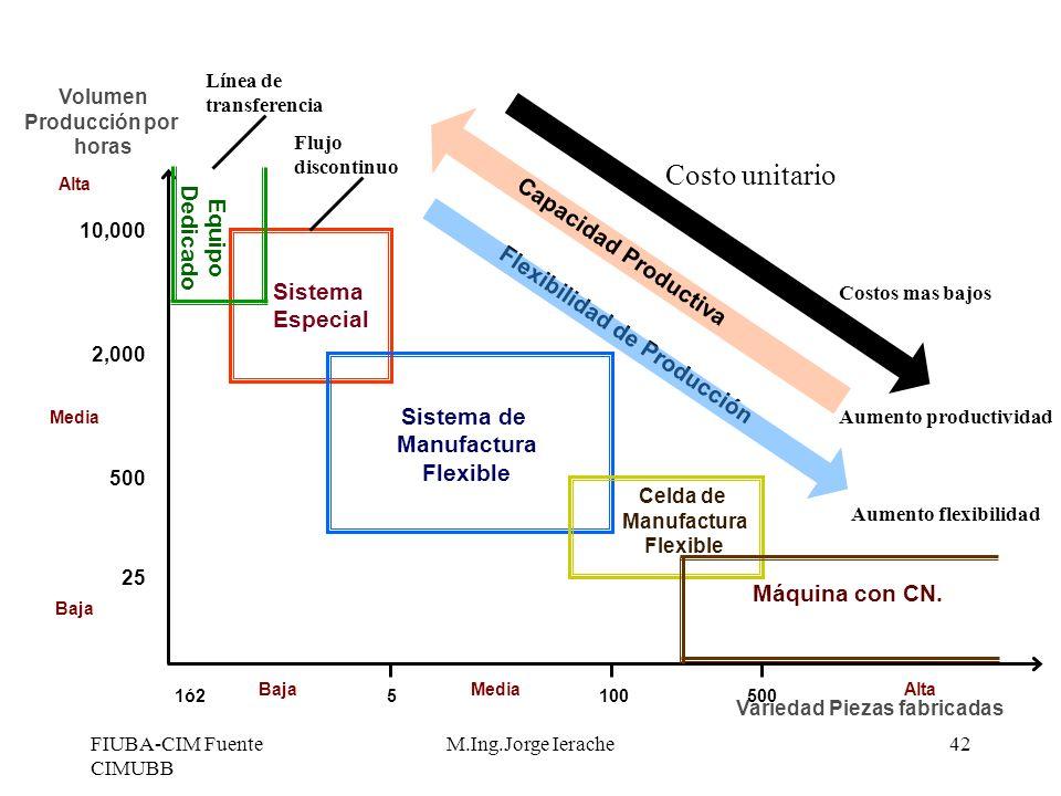 FIUBA-CIM Fuente CIMUBB M.Ing.Jorge Ierache42 Volumen Producción por horas Variedad Piezas fabricadas 1ó25100 500 BajaMedia Alta 10,000 2,000 500 25 A