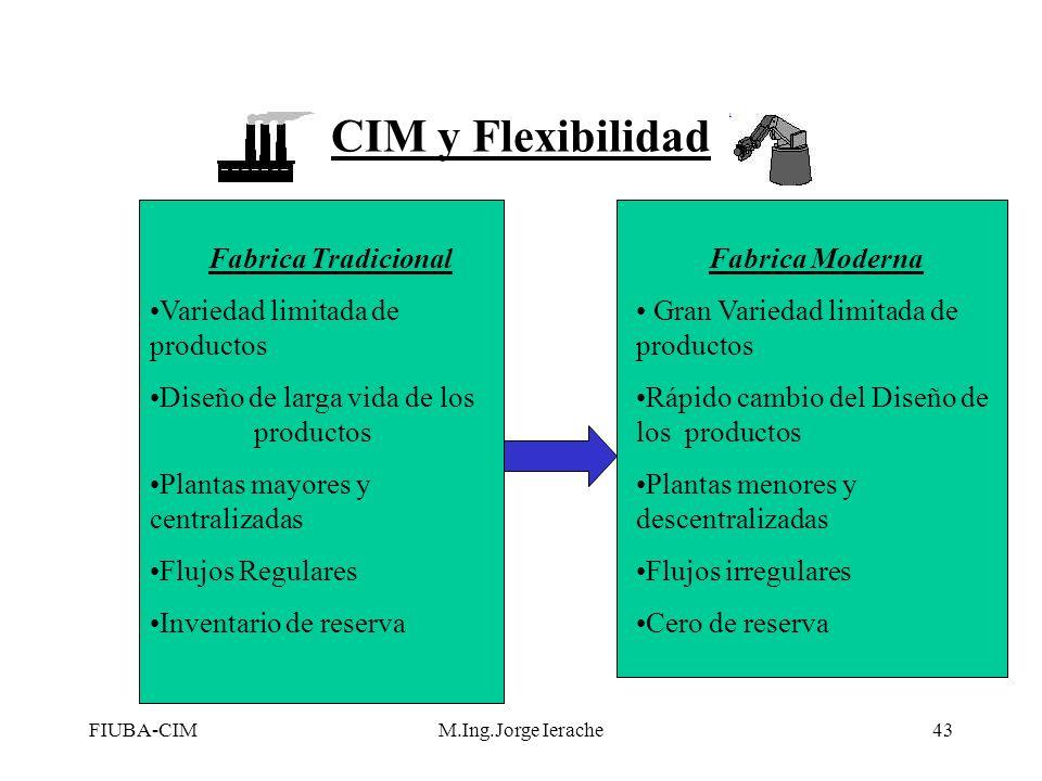 FIUBA-CIMM.Ing.Jorge Ierache43 CIM y Flexibilidad Fabrica Tradicional Variedad limitada de productos Diseño de larga vida de los productos Plantas may