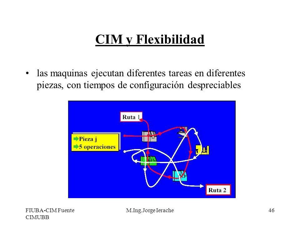FIUBA-CIM Fuente CIMUBB M.Ing.Jorge Ierache46 CIM y Flexibilidad las maquinas ejecutan diferentes tareas en diferentes piezas, con tiempos de configur