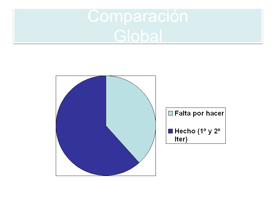 Comparación Global