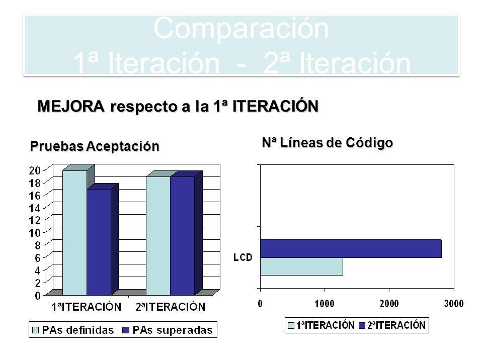 Comparación 1ª Iteración - 2ª Iteración Otros Parámetros: Nº Interfaces, Nº Clases, Nº Tablas BD