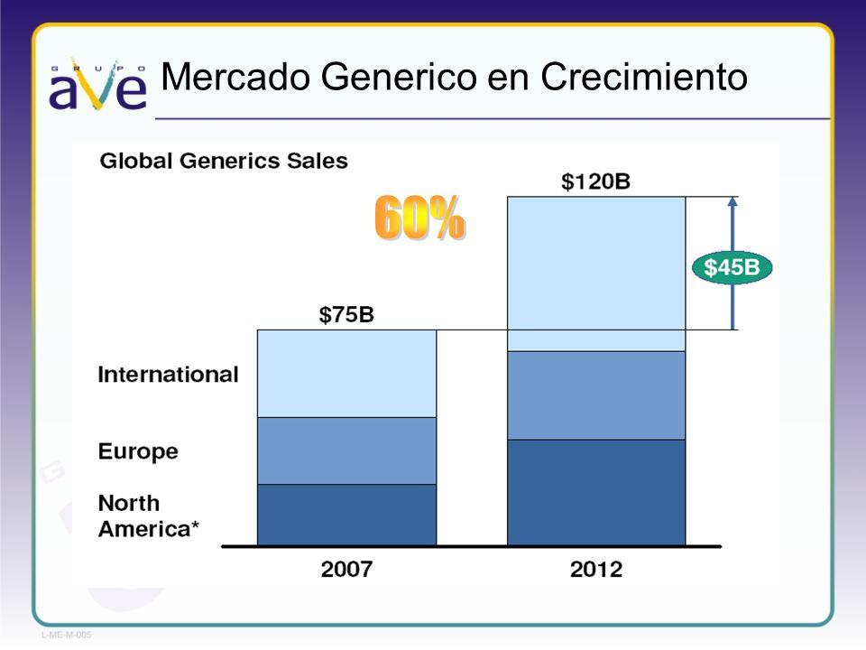 Mercado Generico en Crecimiento
