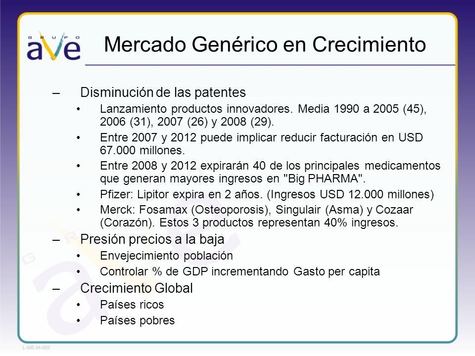 –Disminución de las patentes Lanzamiento productos innovadores. Media 1990 a 2005 (45), 2006 (31), 2007 (26) y 2008 (29). Entre 2007 y 2012 puede impl