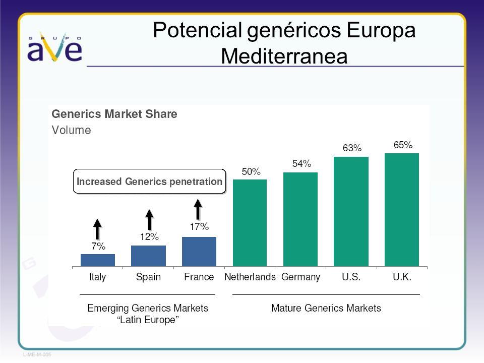 Potencial genéricos Europa Mediterranea