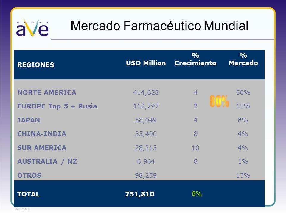Mercado Farmacéutico Mundial REGIONES USD Million % Crecimiento % Mercado NORTE AMERICA414,628456% EUROPE Top 5 + Rusia112,297315% JAPAN58,04948% CHIN