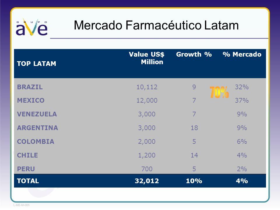 TOP LATAM Value US$ Million Growth % Mercado BRAZIL10,112932% MEXICO12,000737% VENEZUELA3,00079% ARGENTINA3,000189% COLOMBIA2,00056% CHILE1,200144% PE