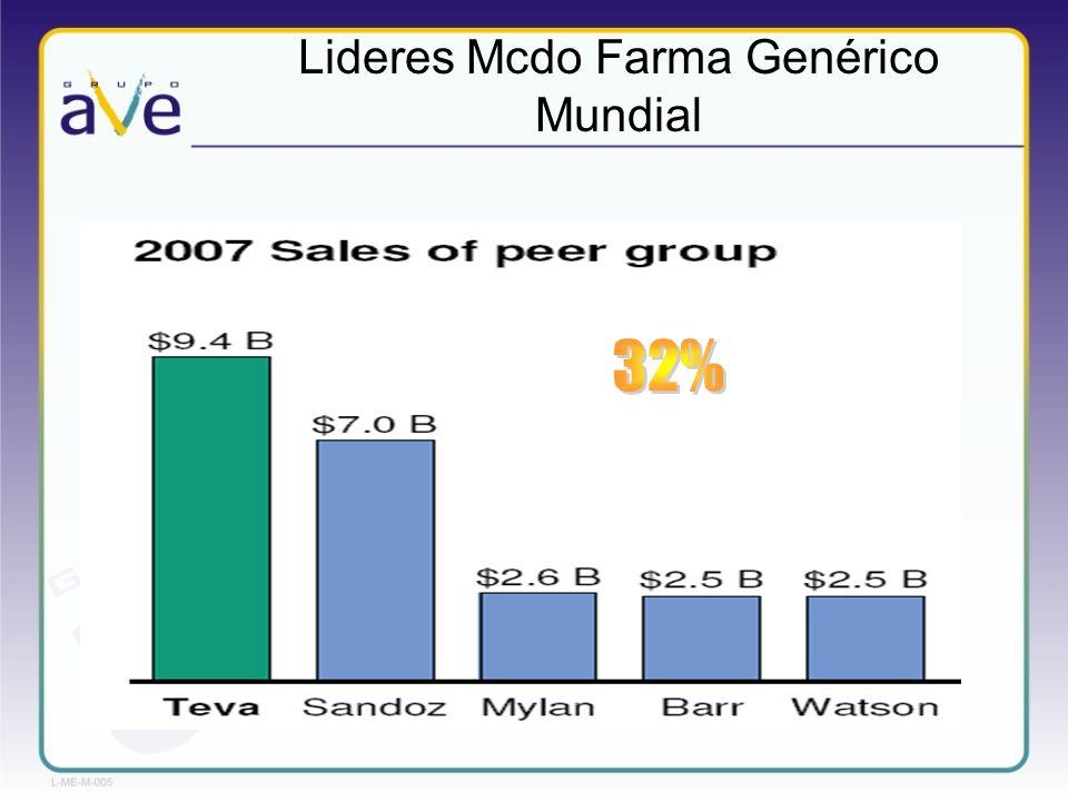 Conclusiones Tendencias Mercado genérico crece al 60% vs Farma total al 5% Disminución de patentes – Comoditizacion de los portafolios Presión de precios a la baja Estrategias