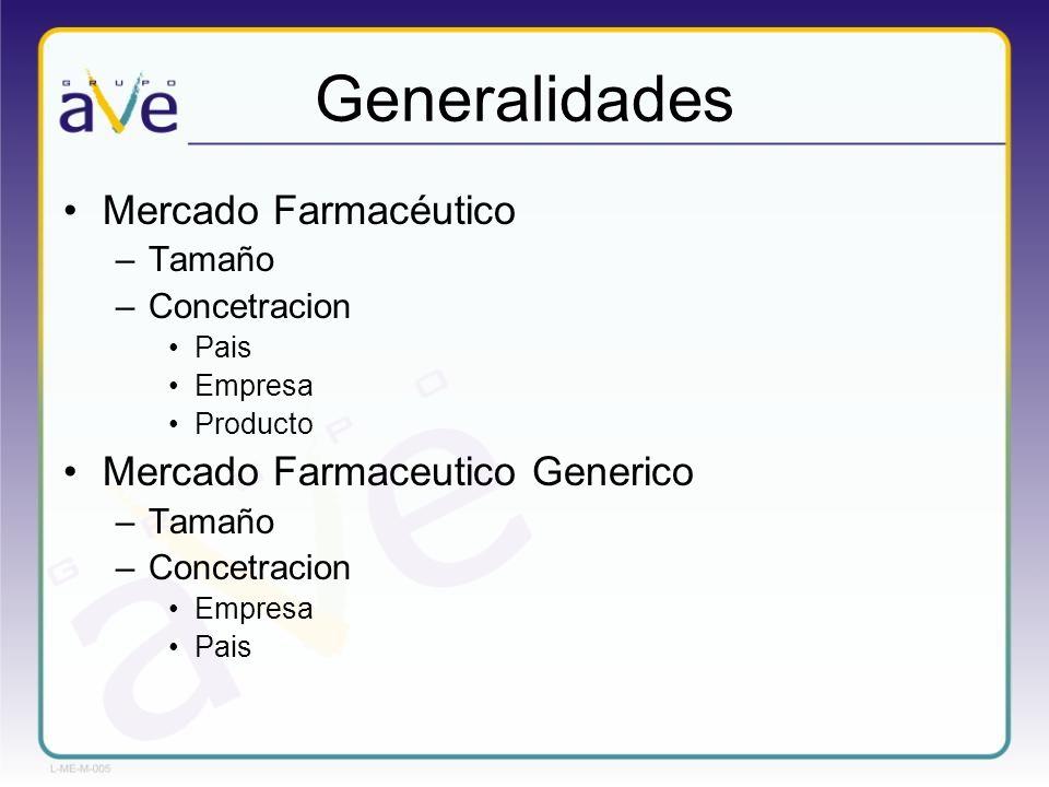 Generalidades Mercado Farmacéutico –Tamaño –Concetracion Pais Empresa Producto Mercado Farmaceutico Generico –Tamaño –Concetracion Empresa Pais