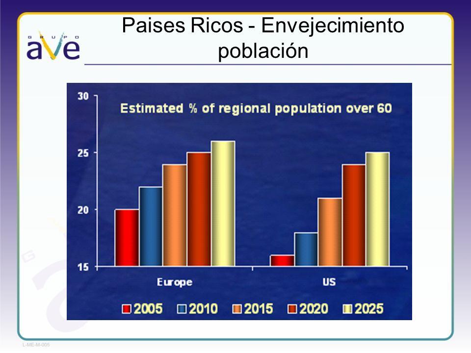 Países ricos Envejecimiento población Incrementar cobertura Países pobres Boom de países en vías de desarrollo (China, India, Brasil, Chile, Latam) Incrementar cobertura en salud Mercado Farma en Crecimiento