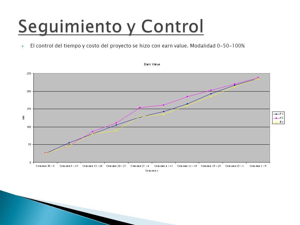 El control del tiempo y costo del proyecto se hizo con earn value. Modalidad 0-50-100%
