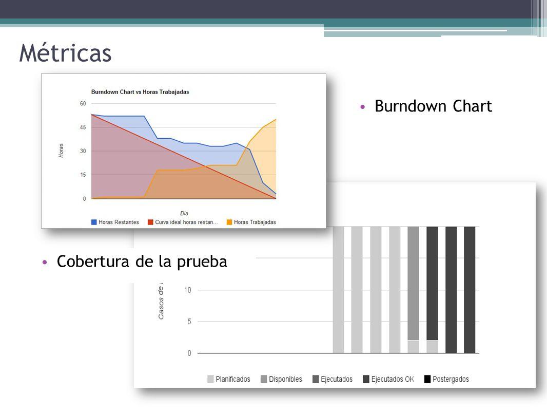 Métricas Burndown Chart Cobertura de la prueba