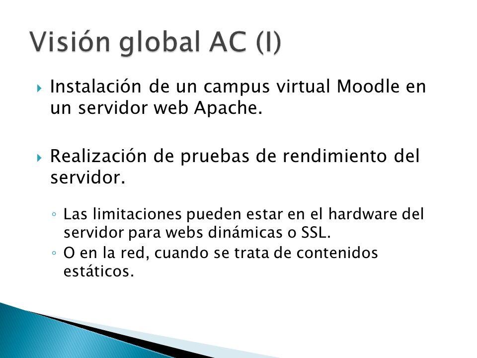 Instalación de un campus virtual Moodle en un servidor web Apache. Realización de pruebas de rendimiento del servidor. Las limitaciones pueden estar e