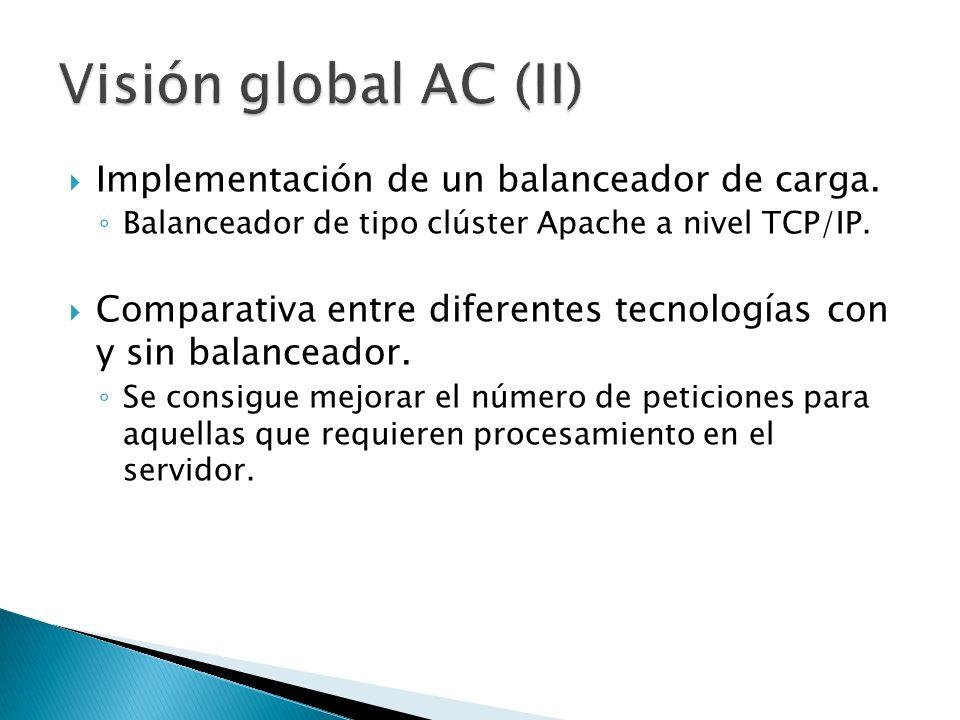 Implementación de un balanceador de carga. Balanceador de tipo clúster Apache a nivel TCP/IP. Comparativa entre diferentes tecnologías con y sin balan