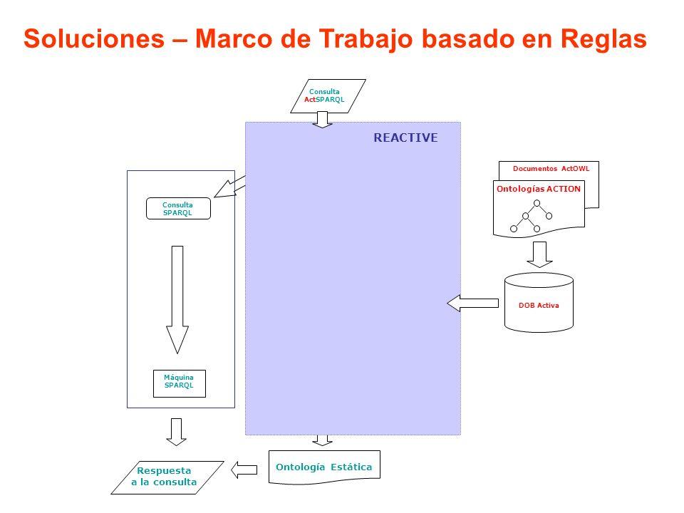 Consulta ActSPARQL Agregador Sub-objetivos Ontologías ACTION Documentos ActOWL Separador Consultas Planificador de Eventos Re-escritor IMR de Consultas Evaluador basado en Reglas Máquina SPARQL Respuesta a la consulta Ontología Estática Consulta SPARQL Consulta Activa sub-objetivos agregados Eventos Reglas Magic Sets Adornadas + Representación Ontológica basada en Reglas REACTIVE Preprocesador DOB Activa Soluciones – Marco de Trabajo basado en Reglas REACTIVE