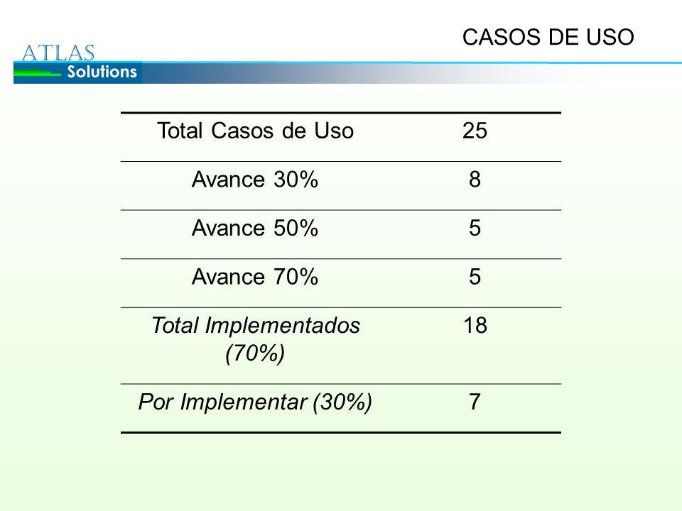 CASOS DE USO Total Casos de Uso25 Avance 30%8 Avance 50%5 Avance 70%5 Total Implementados (70%) 18 Por Implementar (30%)7