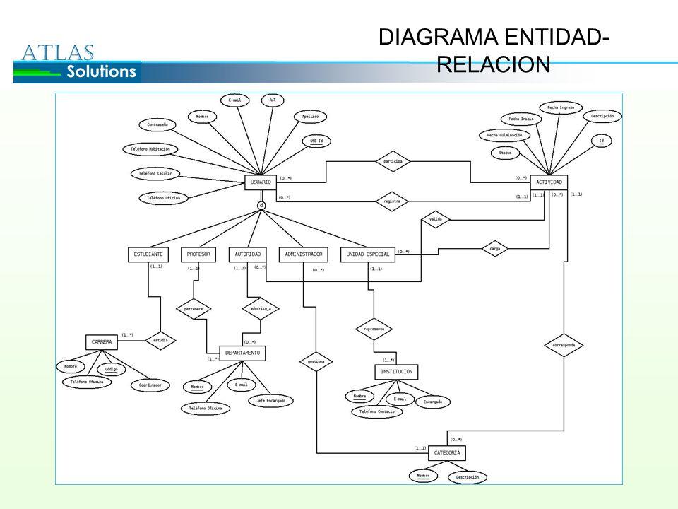 DIAGRAMA ENTIDAD- RELACION