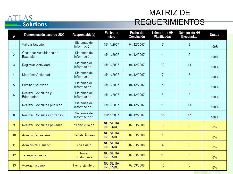 REQUERIMIENTOS 14Editar UsuarioYenny Villalba NO SE HA INICIADO 07/03/200850 0% 15Eliminar usuarioDaniela Álvarez NO SE HA INICIADO 04/0472008 ___________ __ 0% 16 Validar Actividades de Extensión Ana Prieto NO SE HA INICIADO 04/0472008 ___________ __ 0% 17 Administrar categoría de actividades de extensión Jomar Bustamante NO SE HA INICIADO 04/0472008 ___________ __ 0% 18 Agregar Categoría de actividades de extensión Henry Quintero NO SE HA INICIADO 04/0472008 ___________ __ 0% 19 Eliminar categoría de actividades de extensión AtlasSolutions NO SE HA INICIADO ___________ __ 0% 20 Modificar categoría de actividades de extensión AtlasSolutions NO SE HA INICIADO ___________ __ 0% 21Respaldar informaciónAtlasSolutions NO SE HA INICIADO ___________ __ 0% 22Emitir reportesAtlasSolutions NO SE HA INICIADO ___________ __ 0% 23 Emitir reportes por periodos de tiempo AtlasSolutions NO SE HA INICIADO ___________ __ 0% 24 Emitir reportes por funcionalidad o motivo AtlasSolutions NO SE HA INICIADO ___________ __ 0% 25Emitir reportes particularesAtlasSolutions NO SE HA INICIADO ___________ __ 0% Total 10768
