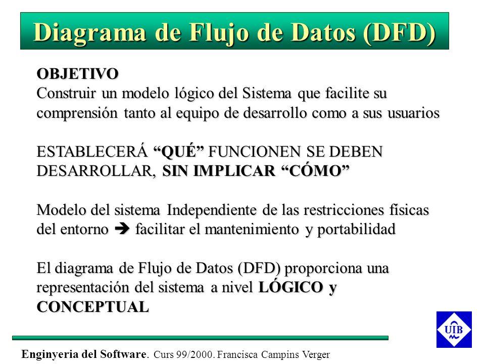 Enginyeria del Software. Curs 99/2000. Francisca Campins Verger Diagrama de Flujo de Datos (DFD) OBJETIVO Construir un modelo lógico del Sistema que f