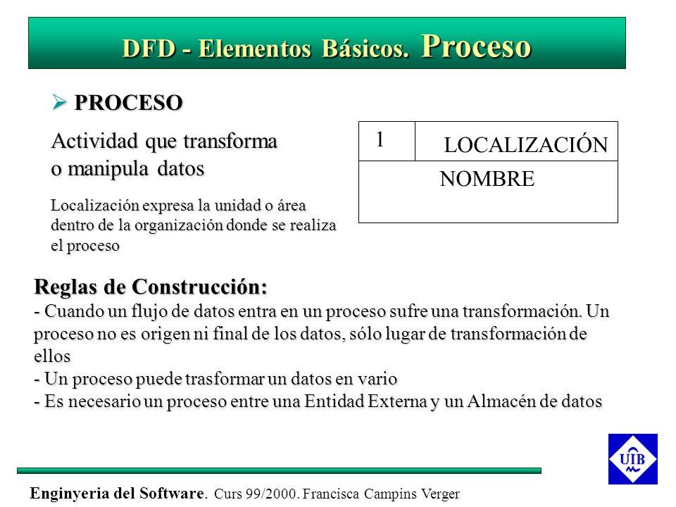 Enginyeria del Software. Curs 99/2000. Francisca Campins Verger DFD - Elementos Básicos. Proceso PROCESO PROCESO Actividad que transforma o manipula d