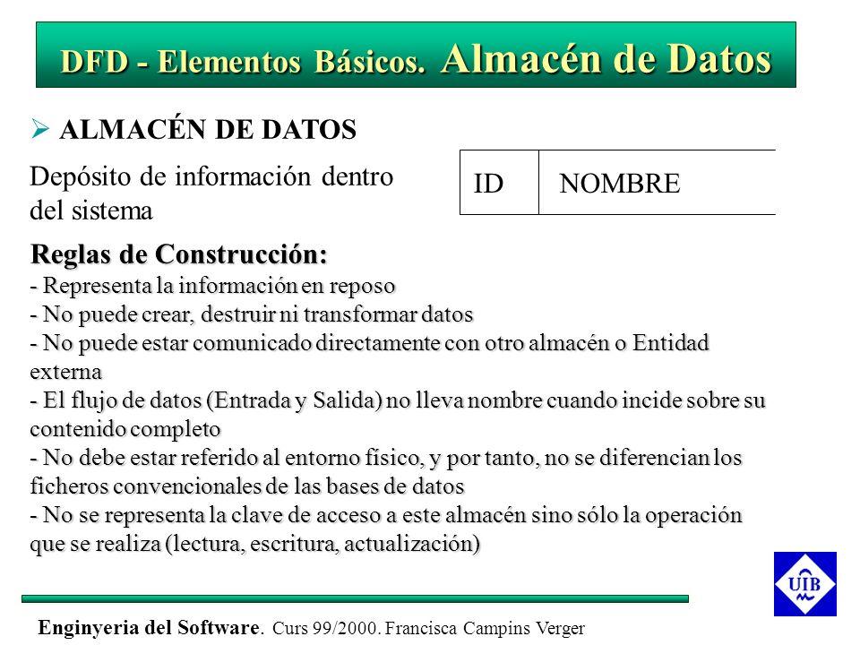 Enginyeria del Software. Curs 99/2000. Francisca Campins Verger DFD - Elementos Básicos. Almacén de Datos ALMACÉN DE DATOS Depósito de información den