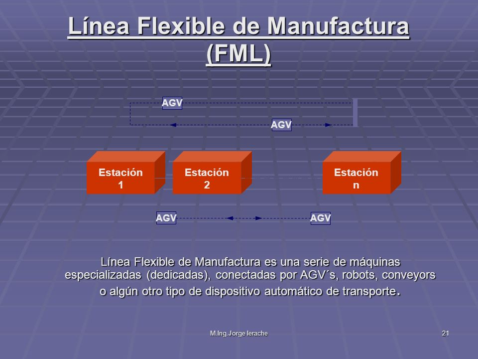 M.Ing.Jorge Ierache21 Línea Flexible de Manufactura (FML) Línea Flexible de Manufactura es una serie de máquinas especializadas (dedicadas), conectada