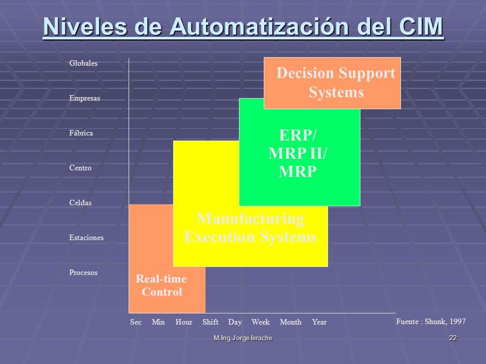 M.Ing.Jorge Ierache22 Sec Min Hour Shift Day Week Month Year Globales Empresas Fábrica Centro Celdas Estaciones Procesos Manufacturing Execution Syste