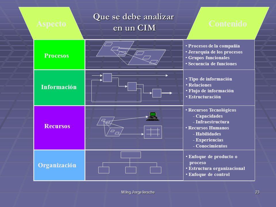 M.Ing.Jorge Ierache23 Procesos Información Recursos Organización Procesos de la compañía Jerarquía de los procesos Grupos funcionales Secuencia de fun
