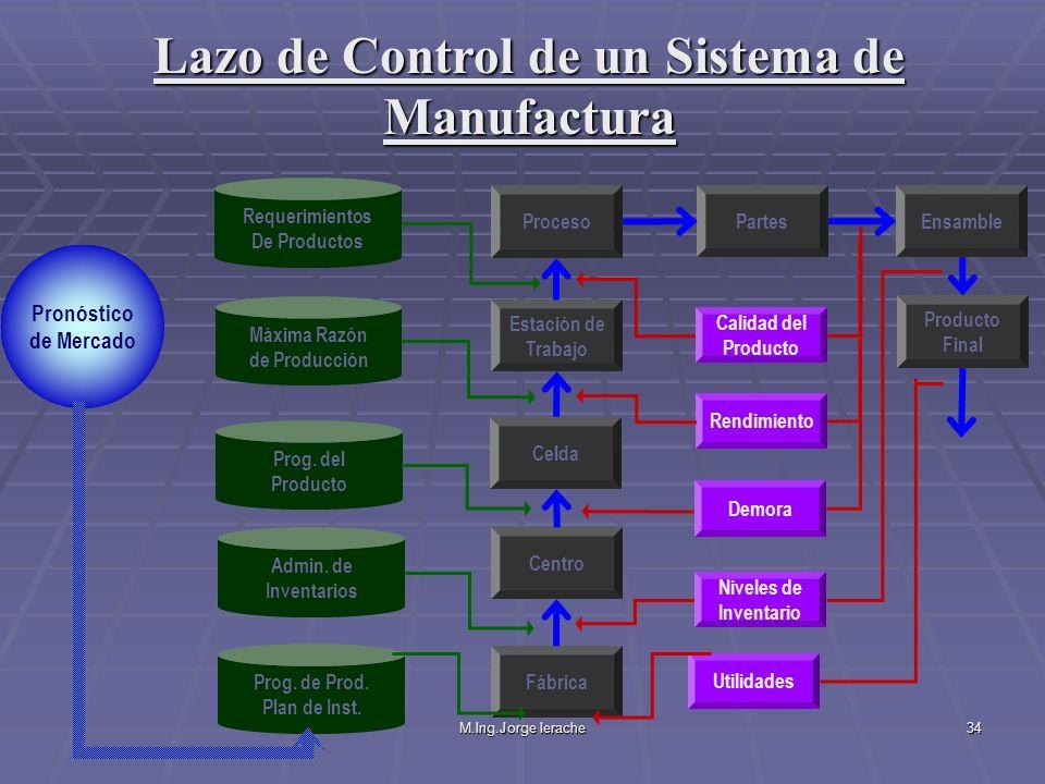 M.Ing.Jorge Ierache34 Fábrica Centro Celda Estación de Trabajo Proceso Partes Ensamble Producto Final Calidad del Producto Rendimiento Demora Niveles