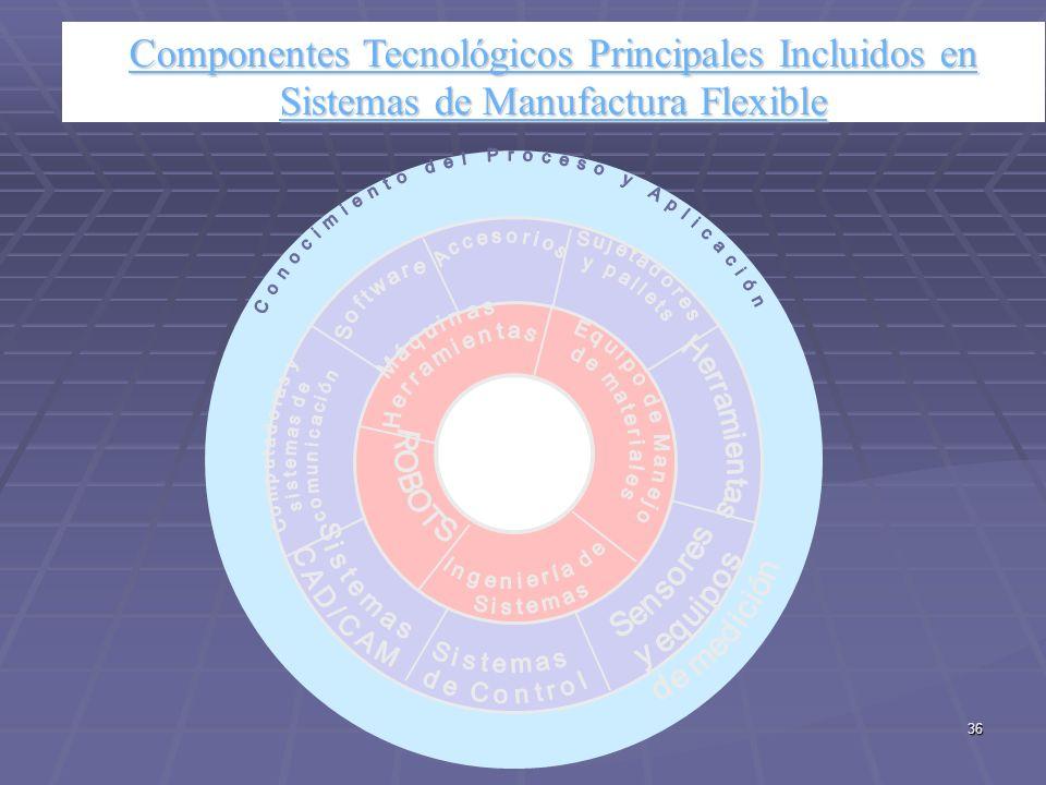M.Ing.Jorge Ierache36 Componentes Tecnológicos Principales Incluidos en Sistemas de Manufactura Flexible