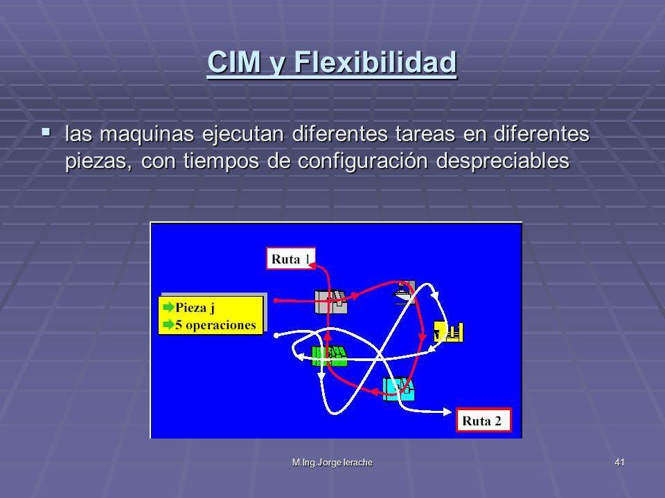 M.Ing.Jorge Ierache41 CIM y Flexibilidad las maquinas ejecutan diferentes tareas en diferentes piezas, con tiempos de configuración despreciables las