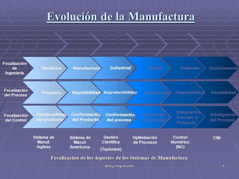 M.Ing.Jorge Ierache19 Grupo Flexible de Manufactura (FMG) Un FMG es una combinación entre FMM´s y FMC´s en la misma área de manufactura y unidos mediante un sistema de manejo de material, como los AGV (Vehículos Guiados Automáticamente ) AGV Alimentación de Partes FMM 1 FMC 2 FMC 1 Descarga de Partes