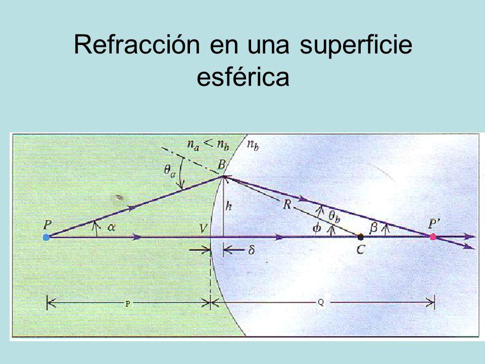 Refracción en una superficie esférica