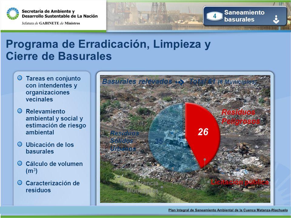 Basurales relevadosTotal 61 (6 Municipios) Residuos Sólidos Urbanos Residuos Peligrosos 26 35 Transferencia Municipios Licitación pública Programa de