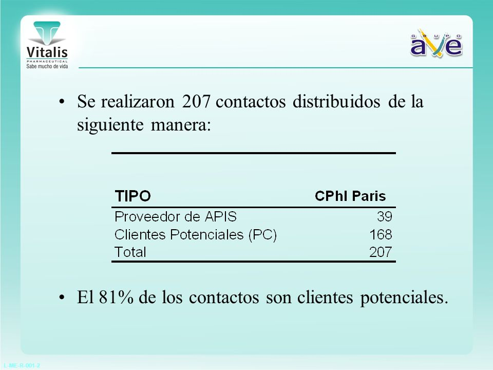 L-ME-R-001-2 El número de contactos en el CPhI de París, aumento respecto a otras ferias El número de OTROS son los contactos que recibimos via email, fax, página Web, que generalmente provienen de referencias del del CPhI 23 de los 207 contactos son contactos existentes