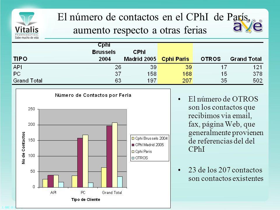 L-ME-R-001-2 El número de contactos en el CPhI de París, aumento respecto a otras ferias El número de OTROS son los contactos que recibimos via email,