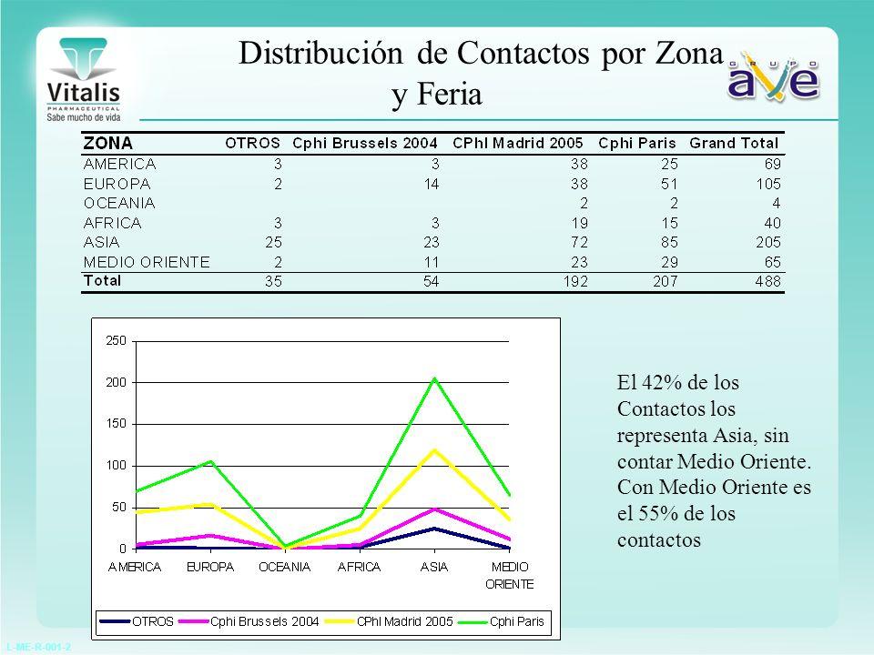 L-ME-R-001-2 Distribución de Contactos por Zona y Feria El 42% de los Contactos los representa Asia, sin contar Medio Oriente. Con Medio Oriente es el