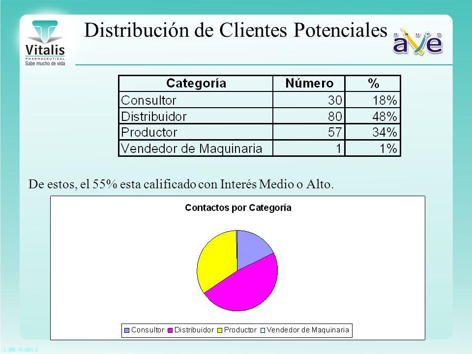 L-ME-R-001-2 Distribución de Clientes Potenciales De estos, el 55% esta calificado con Interés Medio o Alto.