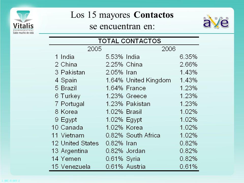 L-ME-R-001-2 Los 15 Clientes Potenciales con mayores contactos se encuentran en: