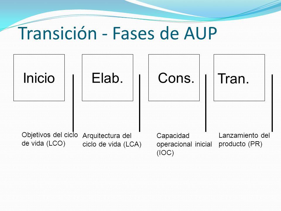 Elab.Cons. Tran. Objetivos del ciclo de vida (LCO) Inicio Arquitectura del ciclo de vida (LCA) Capacidad operacional inicial (IOC) Lanzamiento del pro