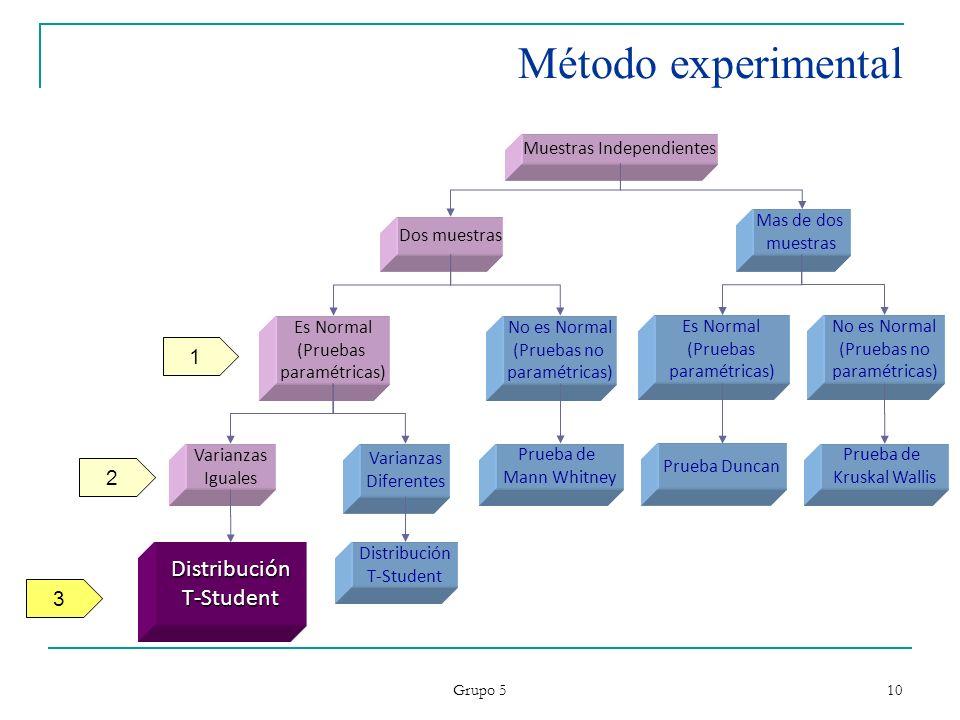 Grupo 5 10 Método experimental DistribuciónT-Student Varianzas Iguales Es Normal (Pruebas paramétricas) Dos muestras Distribución T-Student Varianzas