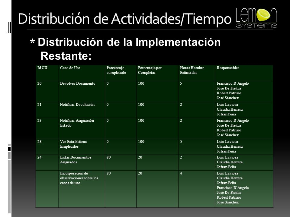 * Distribución de la Implementación Restante: Distribución de Actividades/Tiempo Id CUCaso de UsoPorcentaje completado Porcentaje por Completar Horas