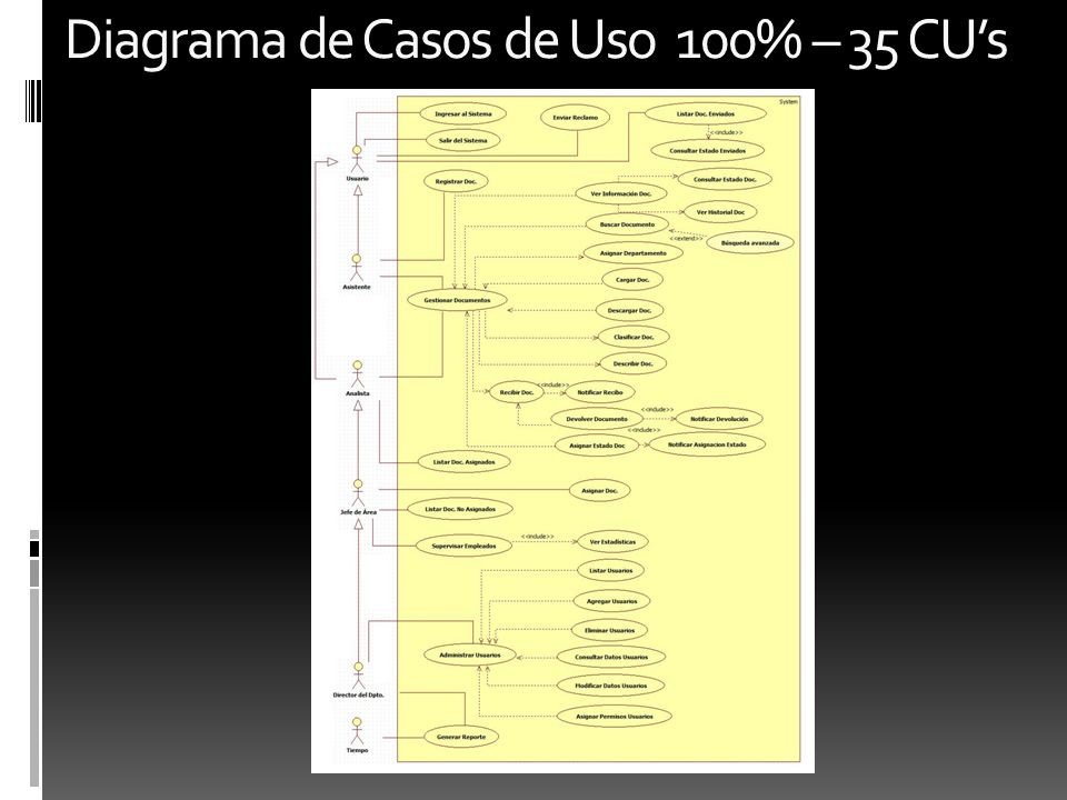 Diagrama de Casos de Uso 100% – 35 CUs