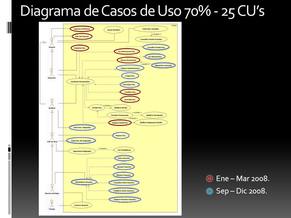 Diagrama de Casos de Uso 70% - 25 CUs Ene – Mar 2008. Sep – Dic 2008.