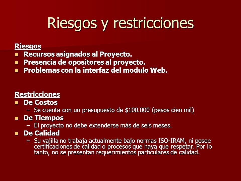 Riesgos y restricciones Riesgos Recursos asignados al Proyecto. Recursos asignados al Proyecto. Presencia de opositores al proyecto. Presencia de opos