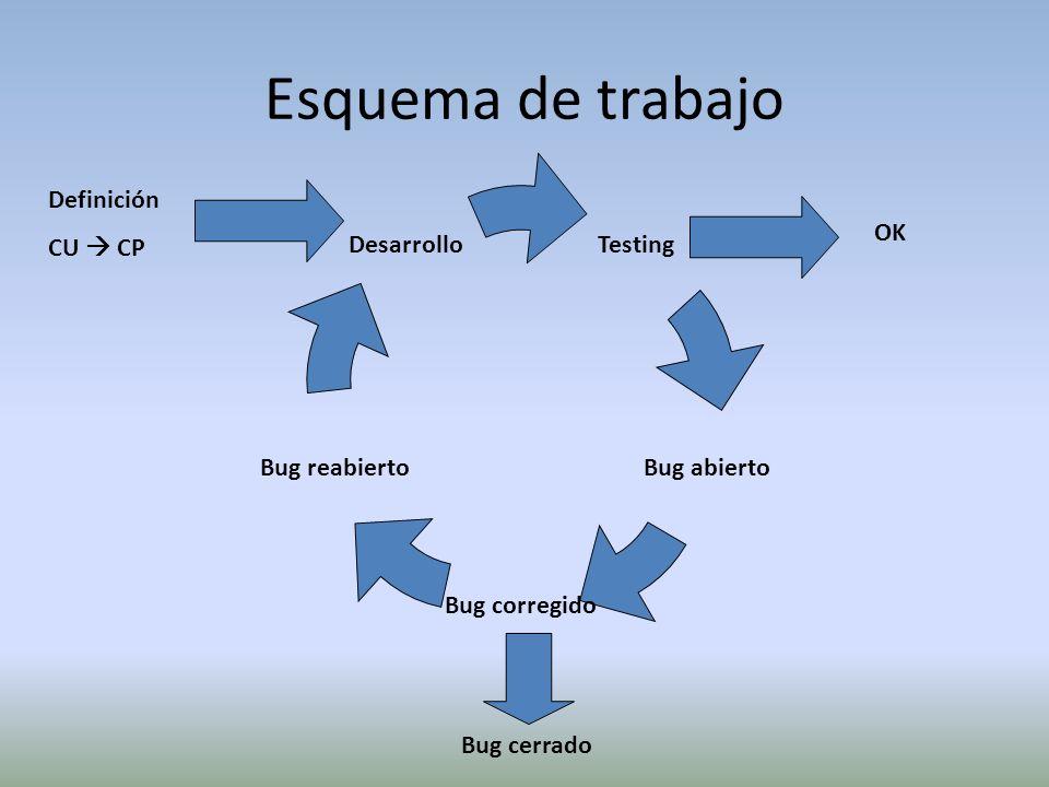 Trazabilidad Requerimientos Paquetes Casos de Prueba Casos de Uso Cambios Ejecuciones de Prueba Bugs Backlogs
