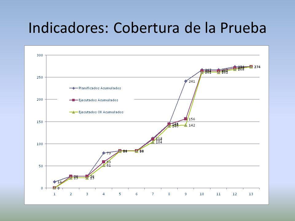 Indicadores: Evolución de la Prueba