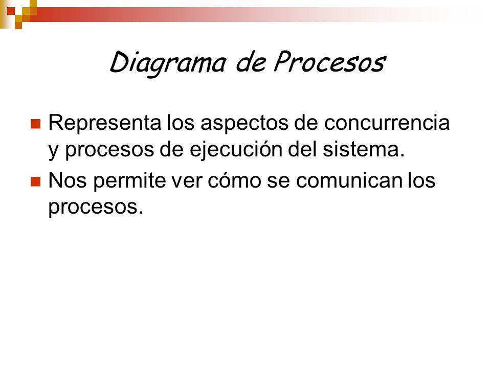 Diagrama de Procesos Representa los aspectos de concurrencia y procesos de ejecución del sistema. Nos permite ver cómo se comunican los procesos.