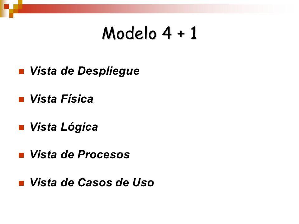 Modelo 4 + 1 Vista de Despliegue Vista Física Vista Lógica Vista de Procesos Vista de Casos de Uso