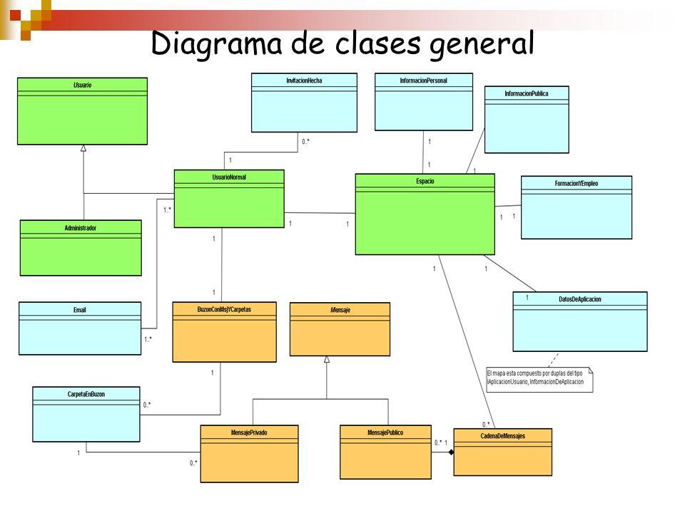 Diagrama de clases general